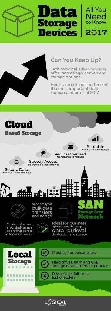 Data Storage, Cloud Storage, SAN, SAN storage, Storage Area Network, Local Storage, Data Storage Devices
