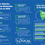 Infographic on 6 Cybersecurity threats for 2018