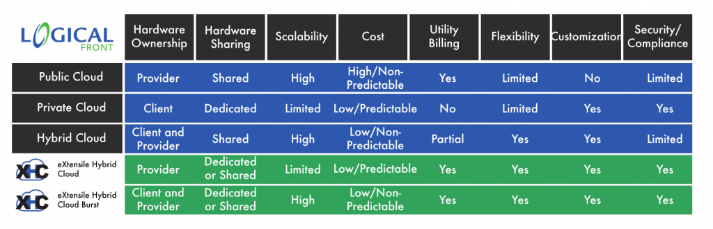 Comparing cloud options vs eXtensile Hybrid Cloud